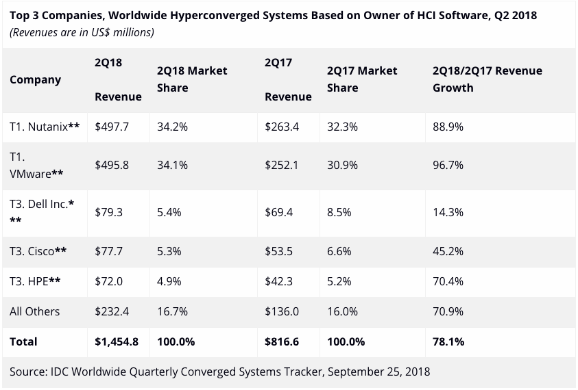 **Top 3 Companies, Worldwide Hyperconverged Systems Based on Owner of HCI Software, Q2 2018** *(Revenues are in US$ millions)*