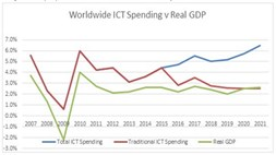 The good times may soon be back: IDC expects ICT spending to rise but 'trad' telecom to lag