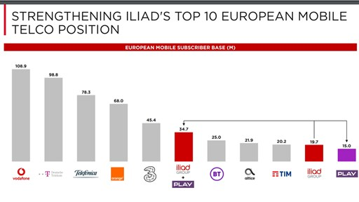 Europe's new mobile operator landscape.  Source Iliad