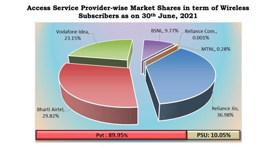 India's mobile market shares, June 2021: Image source, TRAI