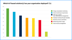 Enterprises adopting IoT, but lack the necessary technical skills