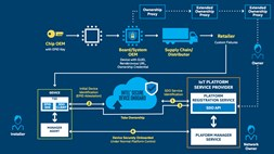 Intel securely automates IoT device onboarding