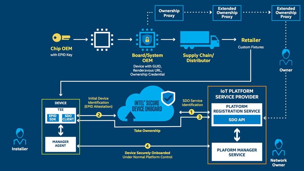 Intel secure device onboard
