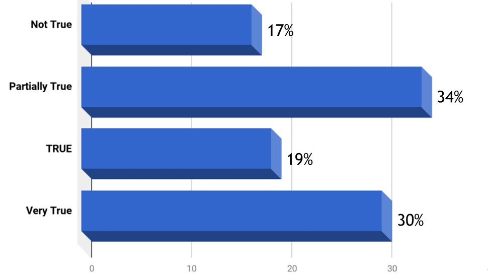 IoT-poll