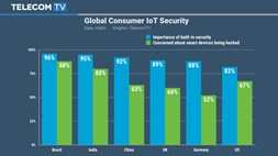 Are consumers aware of the security dangers of WiFi-connected smart devices?
