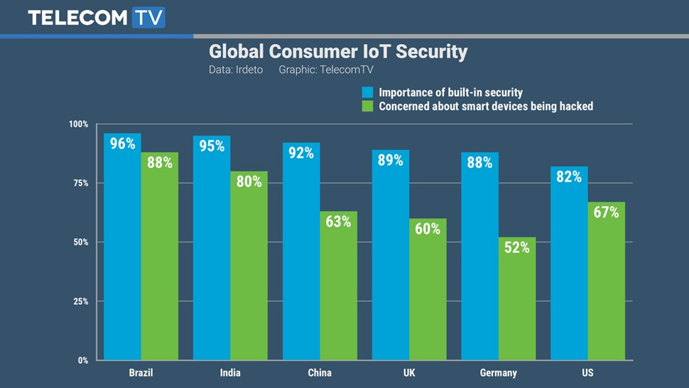 Irdeto IoT security chart