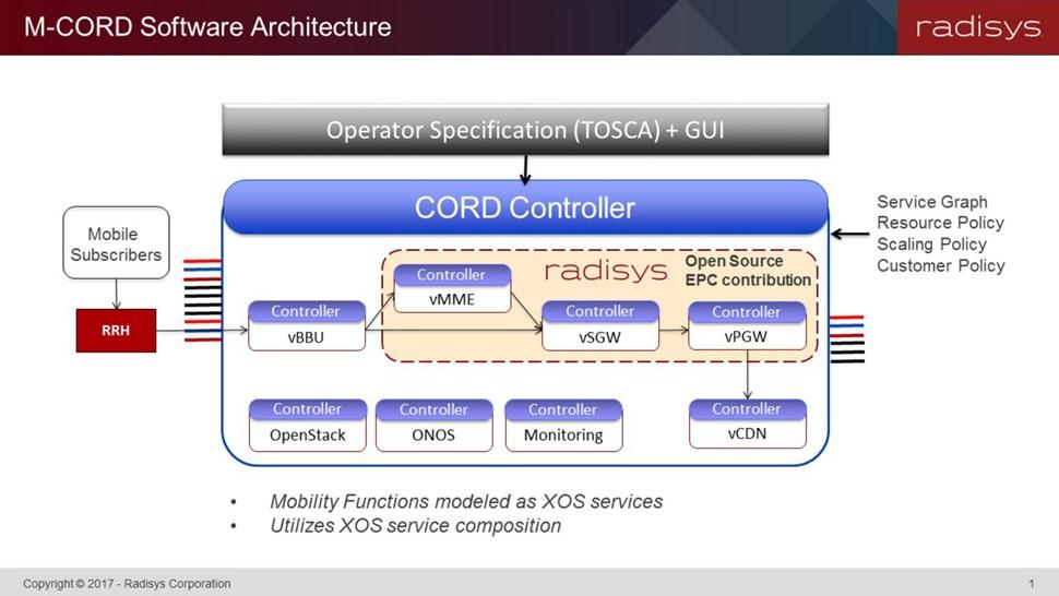 M-CORD Architecture