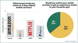 "Mobile service providers fail to meet the ""digital first"" user experience"