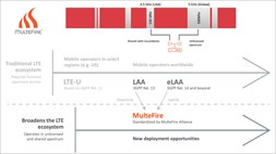 MulteFire Alliance unveils Release 1.0 of its vision to bring LTE to unlicensed spectrum