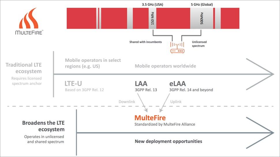 MulteFire graphic v2
