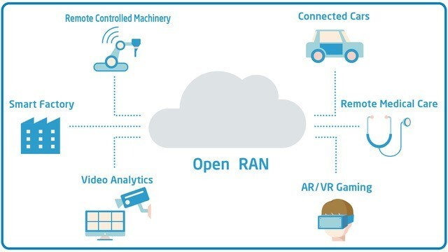 The Global Mobile Industry is Embracing Open RAN to Drive Innovation