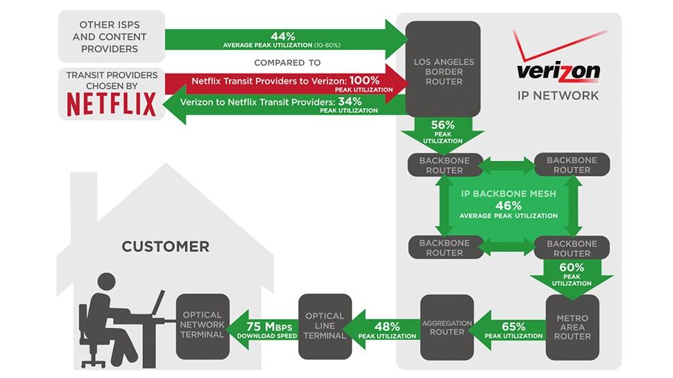 Netflix-Verizon chart