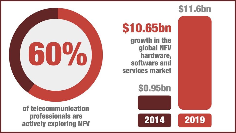 NFV Graph IHS Infonetics