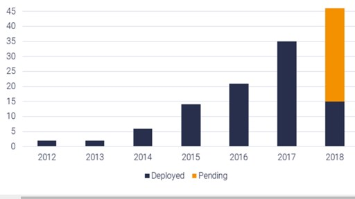 Source: STL Partners NFV Tracker.  Growth in the number of European SDN / NFV deployments per year, 2012 to September 2018