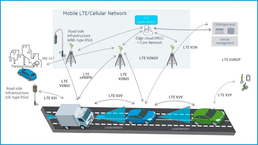 NGMN Alliance selects C-V2X technology for the connected ...