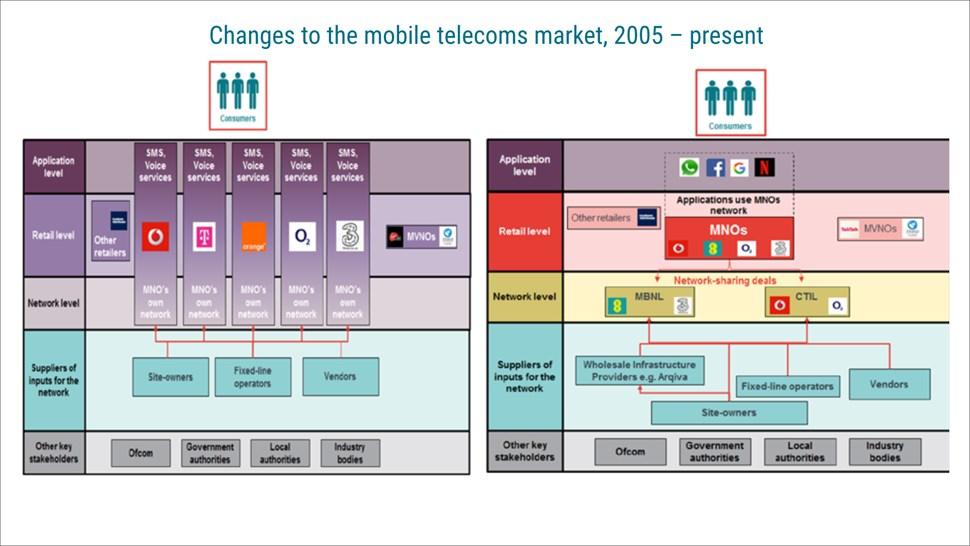 NIC UK mobile ecosystem