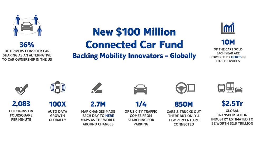 Nokia Car Fund graphic