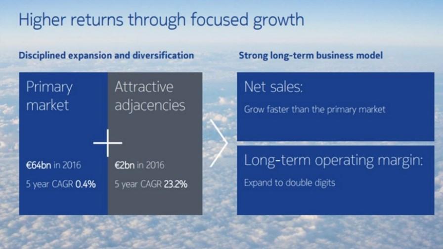 Nokia's Adjacencies strategy in 2016: Source Nokia