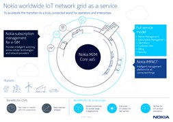 Nokia introduces IoT connectivity as a managed service
