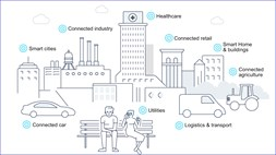 Nokia's IoT advice for mobile operators: just Wing it