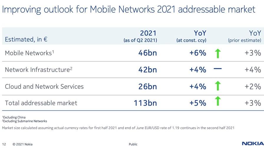 Source: Nokia Q2 2021 earnings presentation slide deck