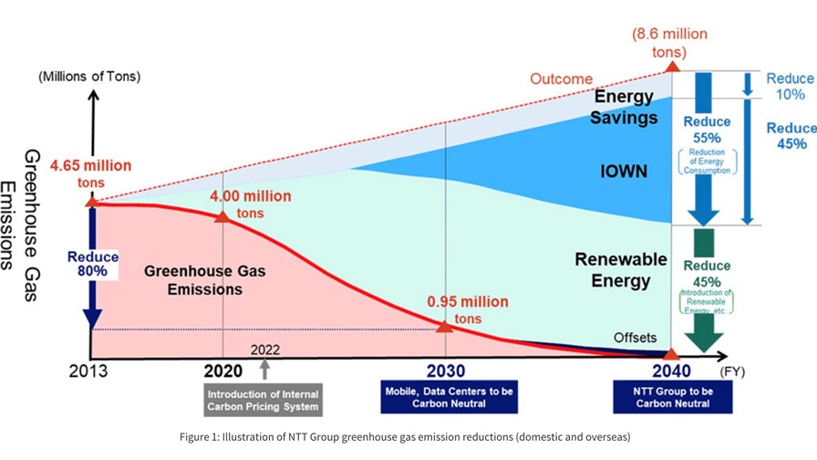Illustration of NTT Group greenhouse gas emission reductions (domestic and overseas)