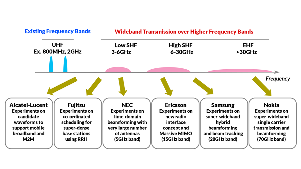 NTT new diagram