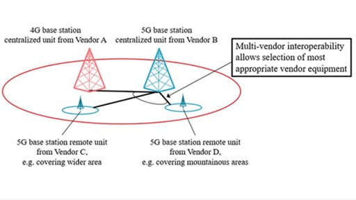 O-RAN in deployment, Source: NTT Docomo