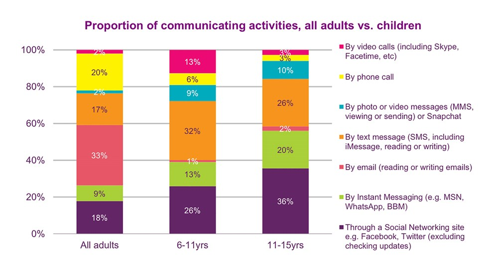 Ofcom-Childrens-study-graph