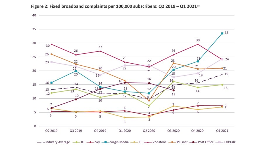 Source: Ofcom Telecoms and pay-TV complaints report, Q1 2021