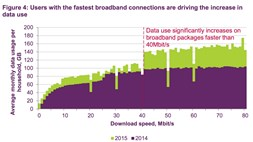 Ofcom updates its UK infrastructure report, which shows a less-than united kingdom