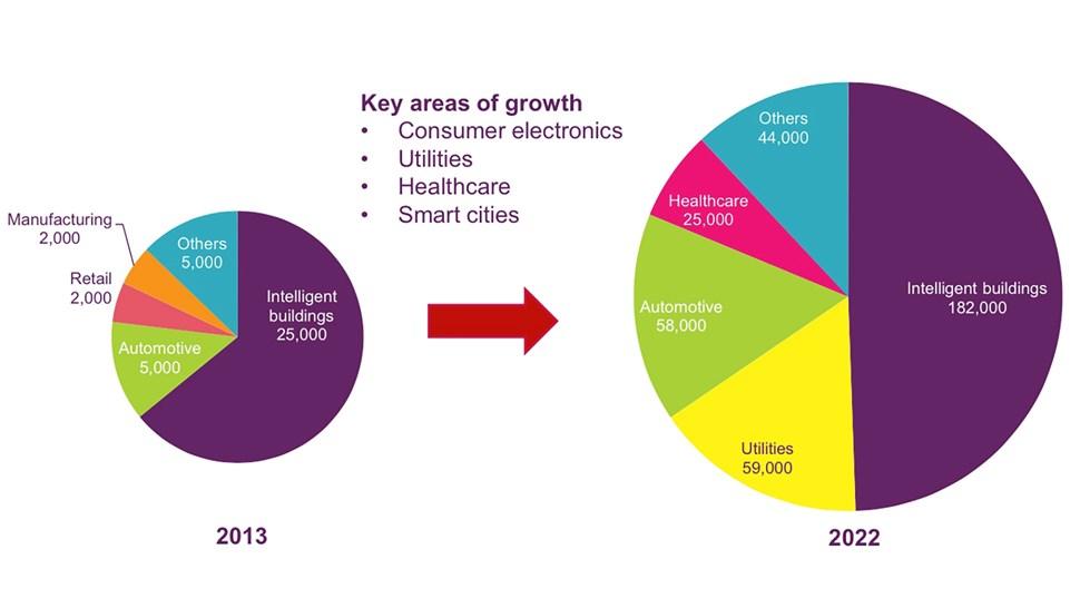 Ofcom IoT chart