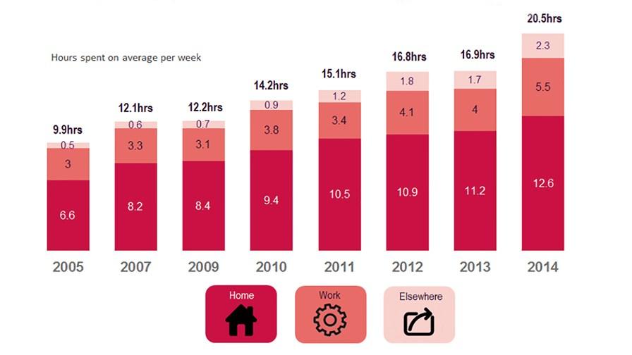 UK internet use © Ofcom