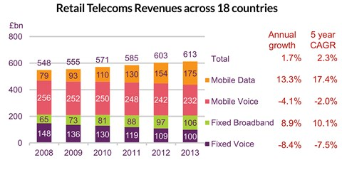 Ofcom provides evidence of broadband growth as voice revenues decline