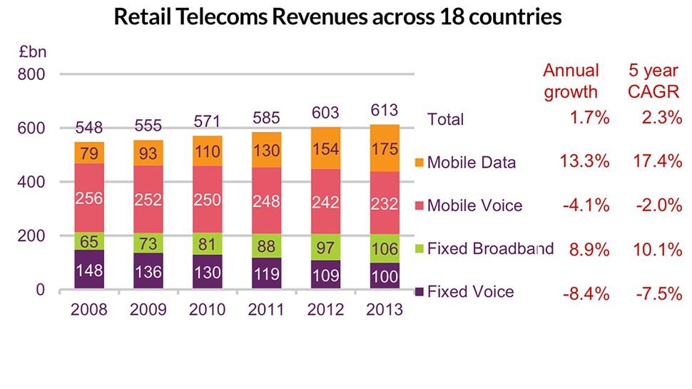 Ofcom-retail-telecoms-revenues