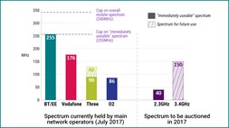 The fix is in: Ofcom imposes 5G auction spectrum caps but still can't satisfy all operators