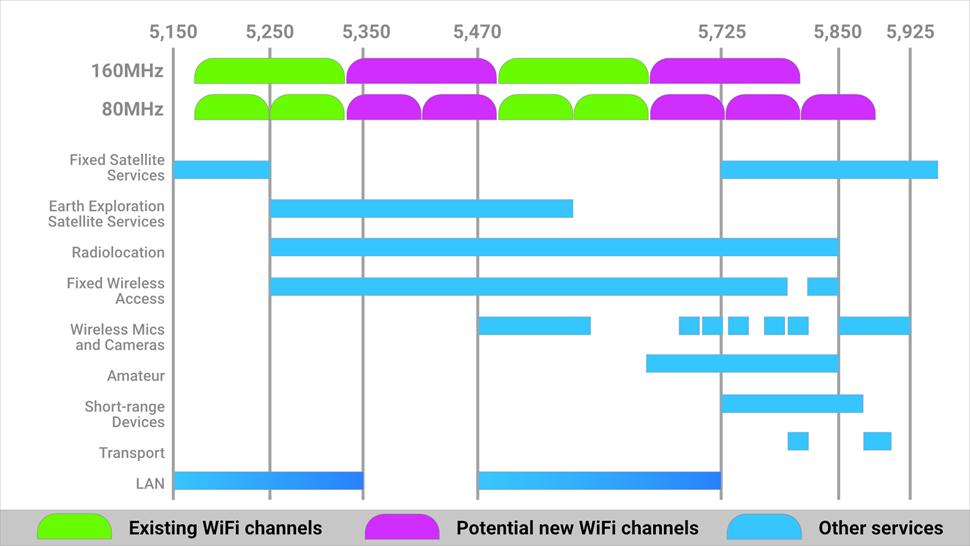 Ofcom WiFi composite2