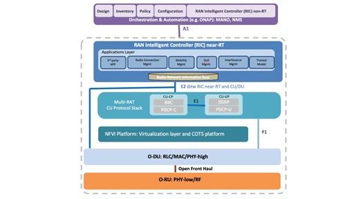 The O-RAN Alliance diagram of an Open RAN architecture