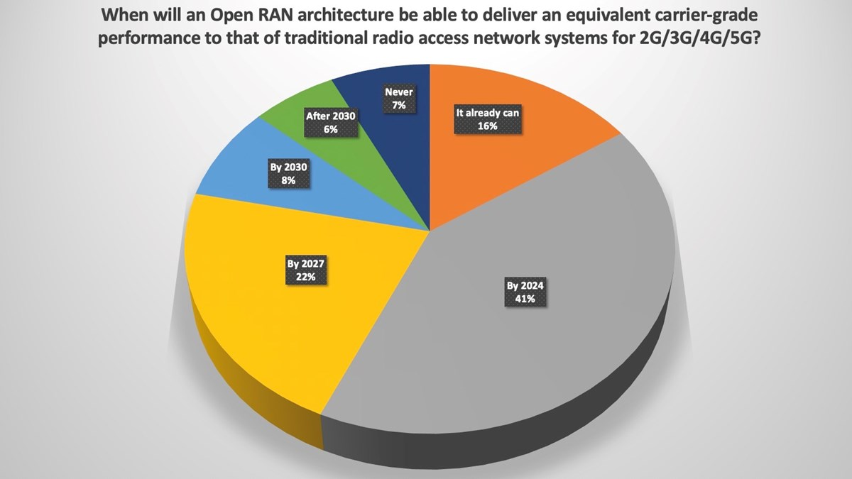 Open RAN will match traditional mobile systems by 2024: Poll result