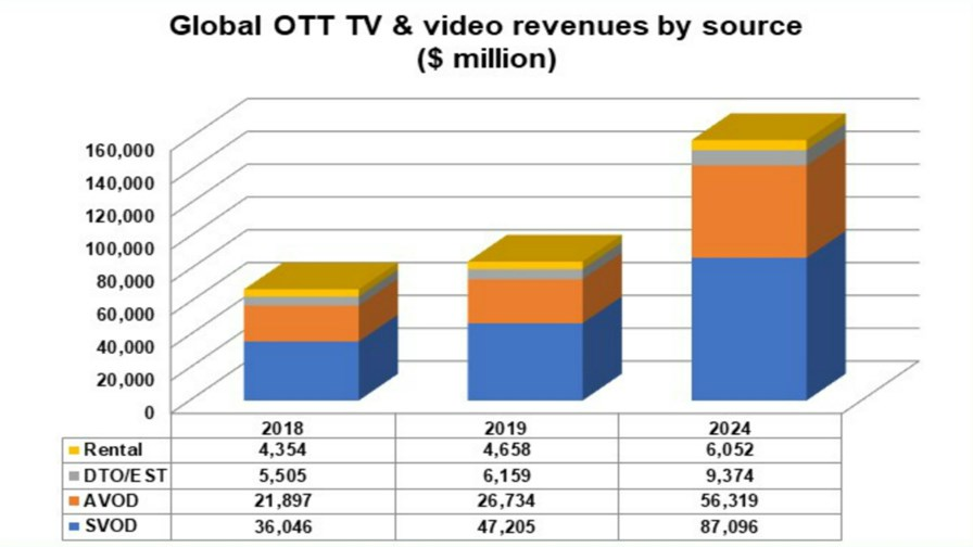 Source: Digital TV Research