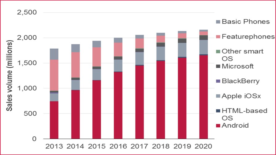 Handset unit sales forecasts by segment and operating system, 2013–20 - Source Ovum