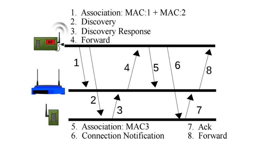 passive wifi