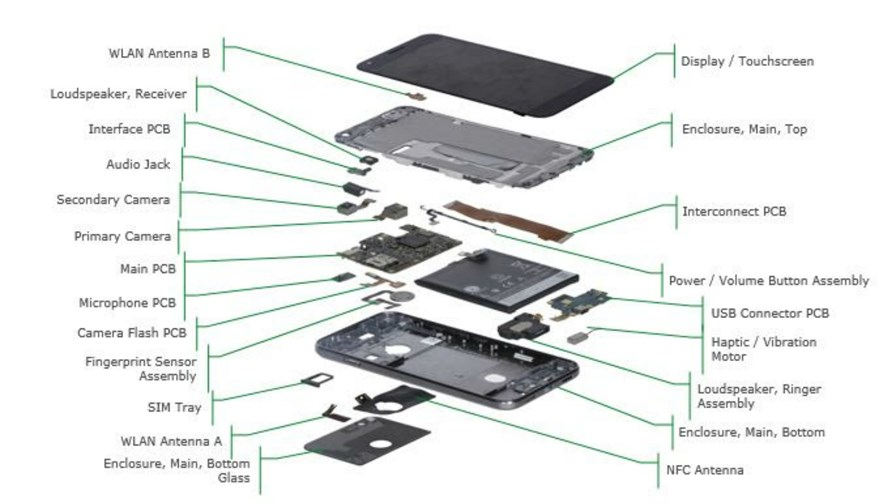 Pixel's BOM - an exploded view from IHS Markit