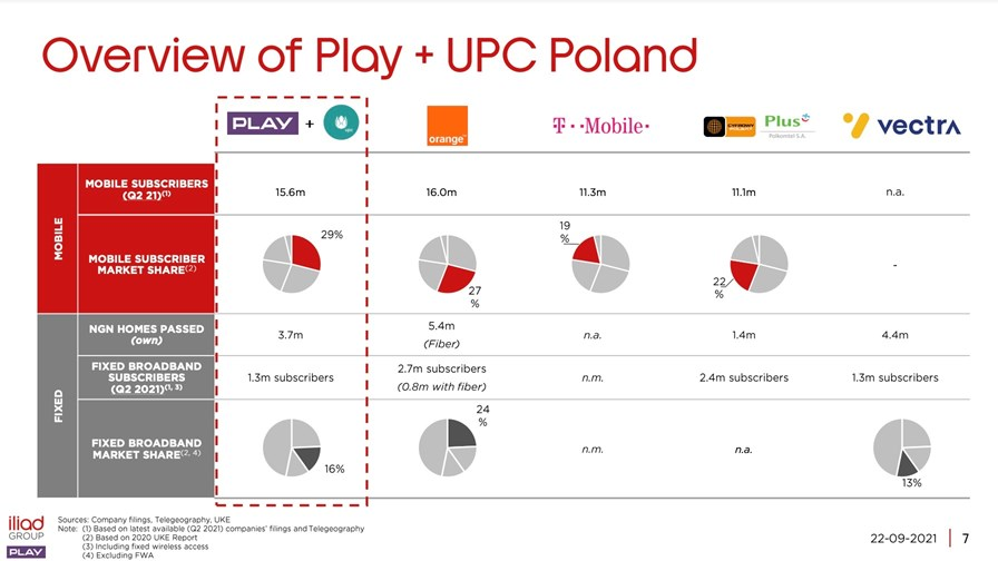 Source: Iliad Group presentation on Play's agreed acquisition of UPC Poland