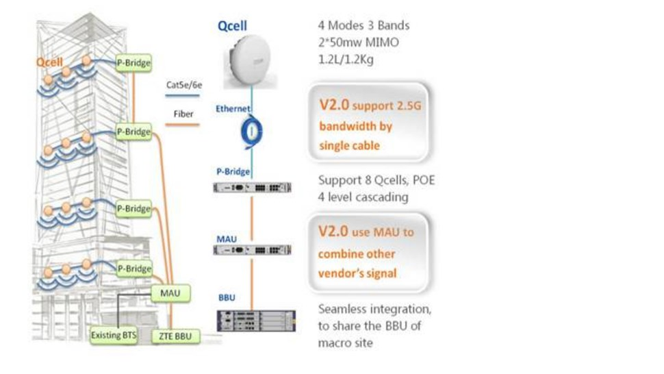 qCell2