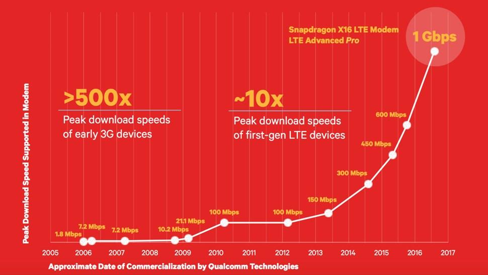 Qualcomm LTE graphic