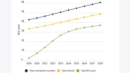 Chart courtesy of Mobilesquared from the report 'RCS: The game changer the industry has been waiting for'