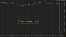 BREAKING NEWS: BT announces £530 million fraud, share price plunges