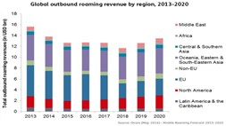 Roaming revenues expected to climb again after 2018