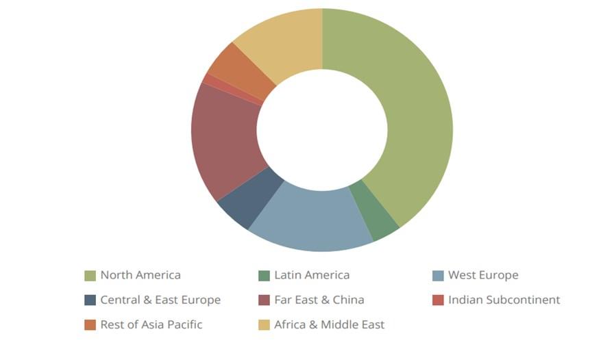 Source: Juniper Research